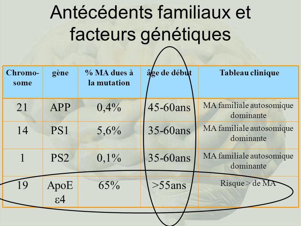 Antécédents familiaux et facteurs génétiques gène Risque > de MA >55ans65%ApoE 4 19 MA familiale autosomique dominante 35-60ans0,1%PS21 MA familiale a