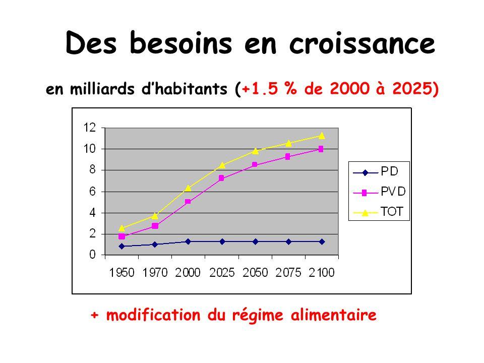 en milliards dhabitants (+1.5 % de 2000 à 2025) Des besoins en croissance + modification du régime alimentaire