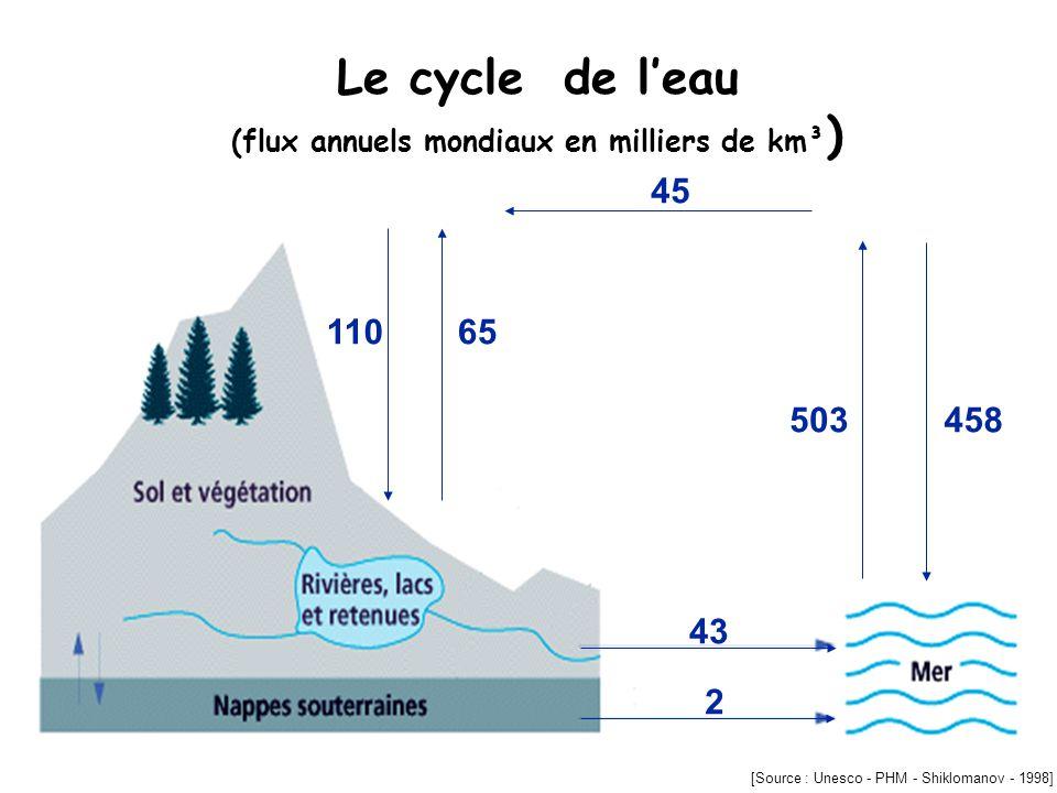 Le cycle de leau (flux annuels mondiaux en milliers de km³ ) 43 2 503458 45 11065 [Source : Unesco - PHM - Shiklomanov - 1998]