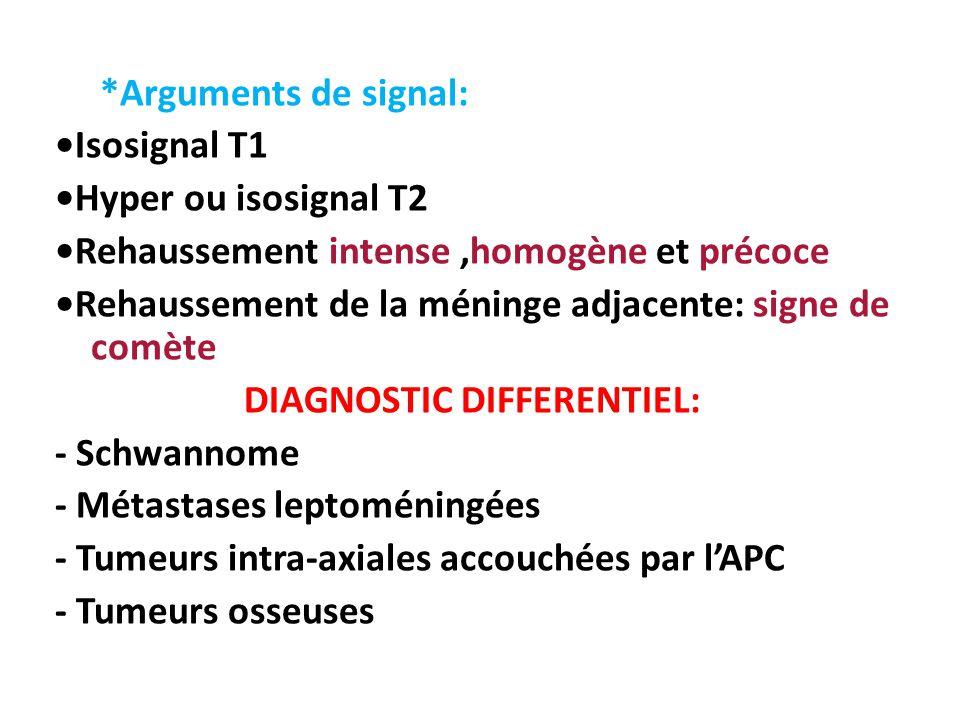 *Arguments de signal: Isosignal T1 Hyper ou isosignal T2 Rehaussement intense,homogène et précoce Rehaussement de la méninge adjacente: signe de comèt