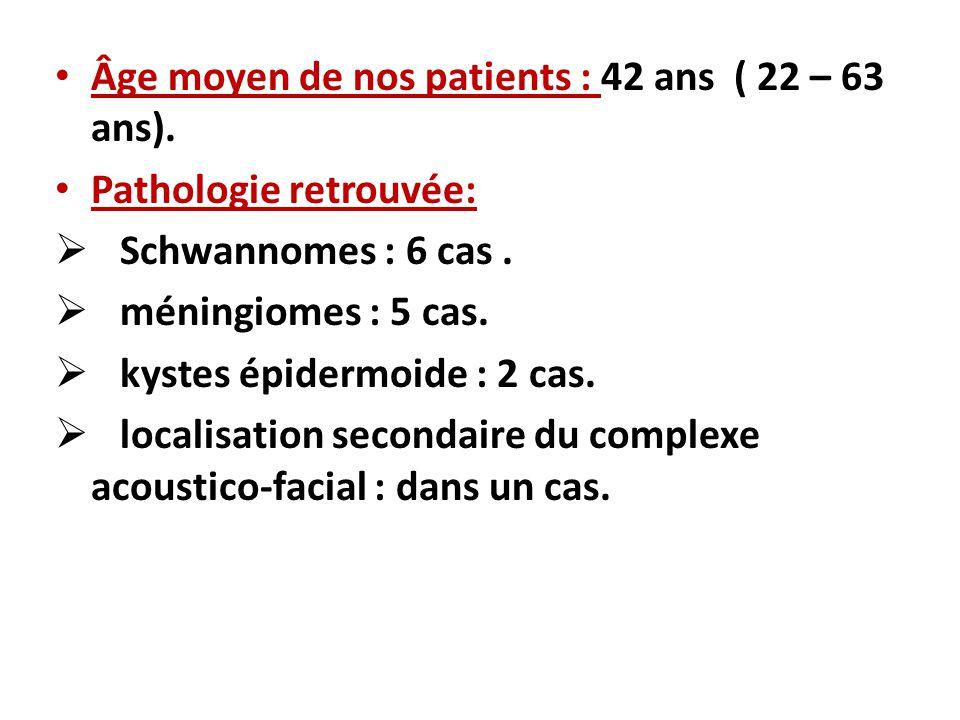 Âge moyen de nos patients : 42 ans ( 22 – 63 ans). Pathologie retrouvée: Schwannomes : 6 cas. méningiomes : 5 cas. kystes épidermoide : 2 cas. localis