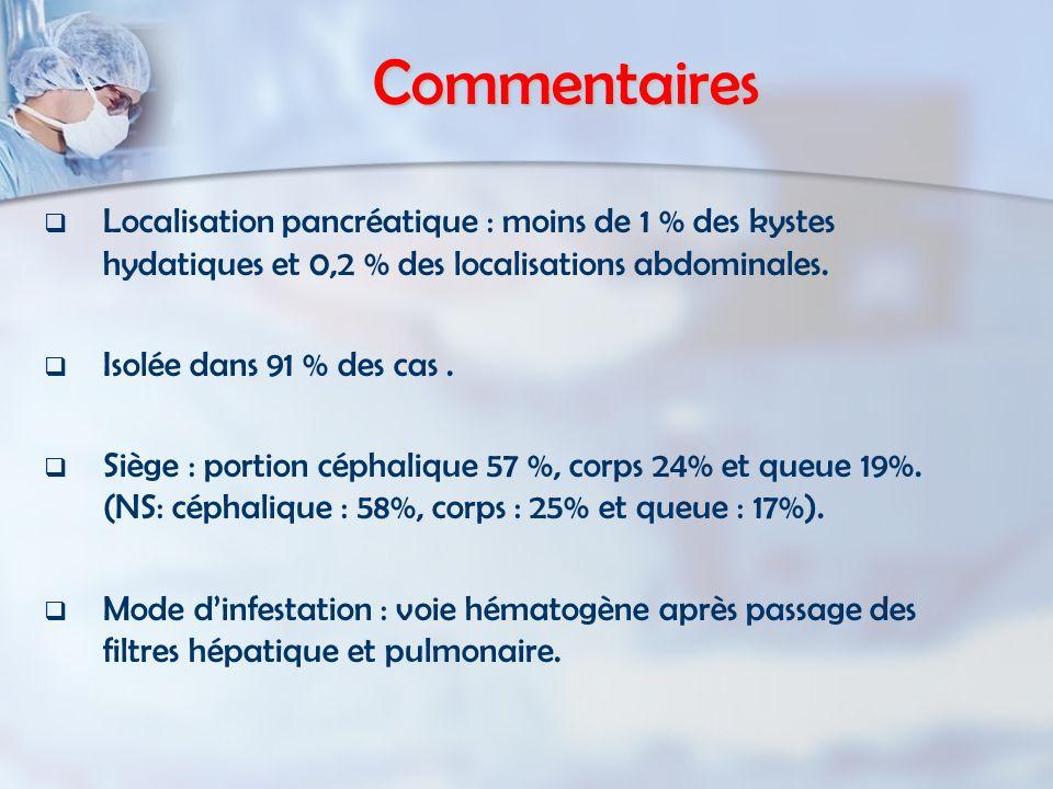 Commentaires Localisation pancréatique : moins de 1 % des kystes hydatiques et 0,2 % des localisations abdominales.