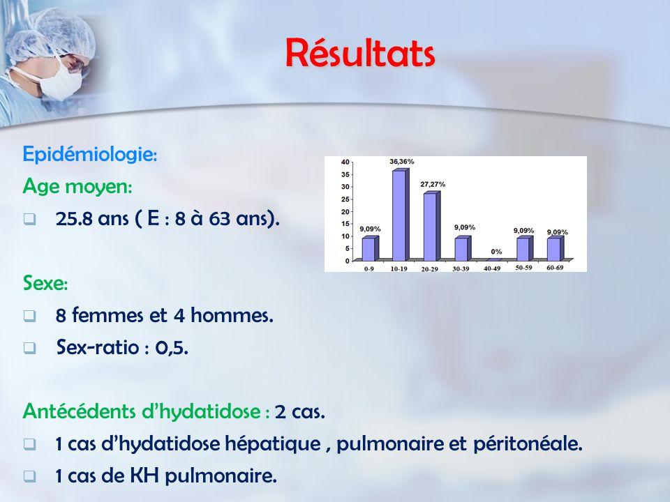 Résultats Epidémiologie: Age moyen: 25.8 ans ( E : 8 à 63 ans).