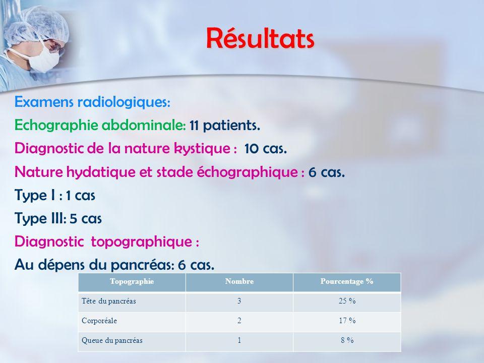 Résultats Examens radiologiques: Echographie abdominale: 11 patients.