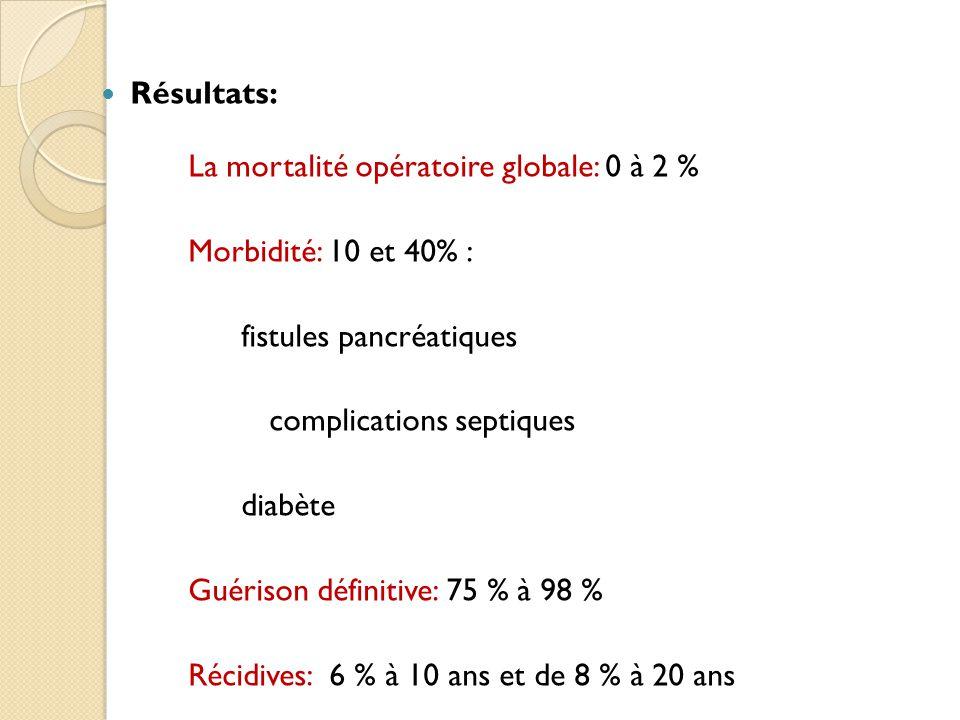 Résultats: La mortalité opératoire globale: 0 à 2 % Morbidité: 10 et 40% : fistules pancréatiques complications septiques diabète Guérison définitive: 75 % à 98 % Récidives: 6 % à 10 ans et de 8 % à 20 ans