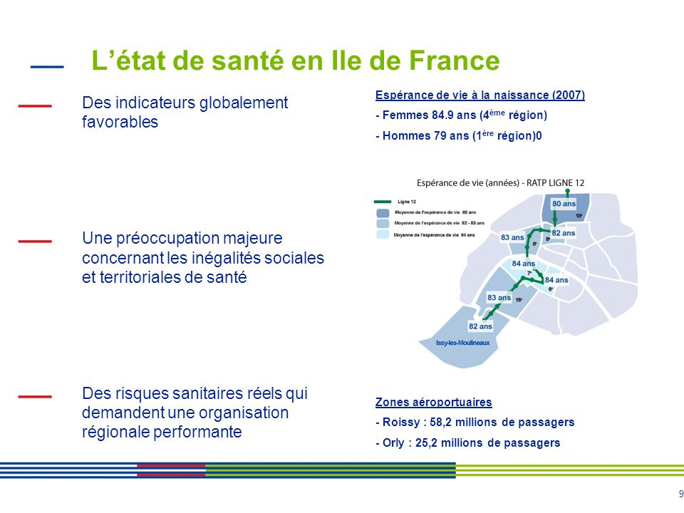 9 Létat de santé en Ile de France Des indicateurs globalement favorables Une préoccupation majeure concernant les inégalités sociales et territoriales