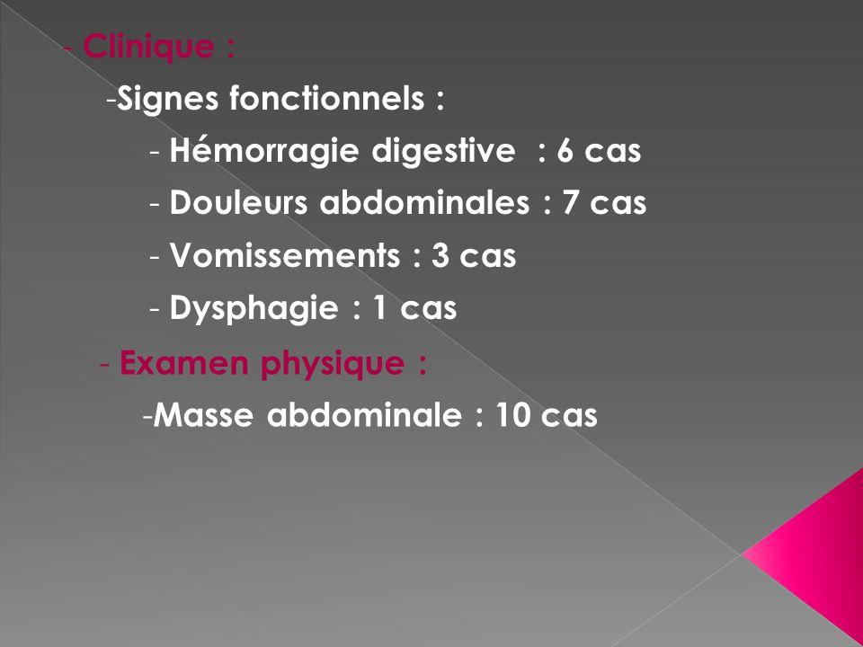 - Clinique : - Signes fonctionnels : - Hémorragie digestive : 6 cas - Douleurs abdominales : 7 cas - Vomissements : 3 cas - Dysphagie : 1 cas - Examen