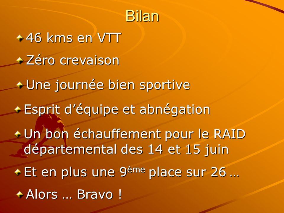 Bilan Esprit déquipe et abnégation 46 kms en VTT Une journée bien sportive Et en plus une 9 ème place sur 26 … Un bon échauffement pour le RAID départ