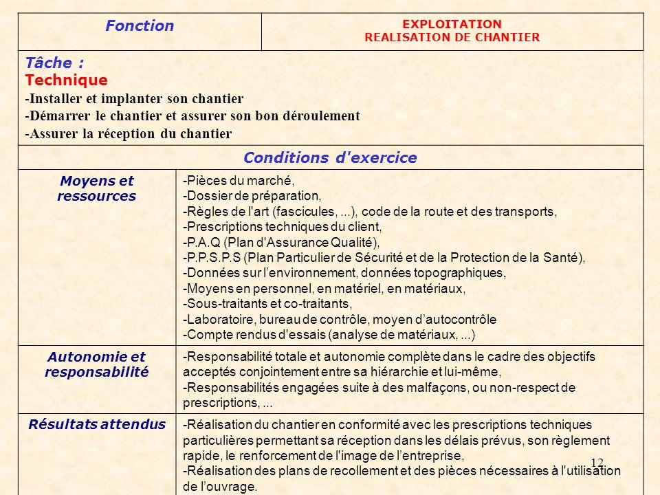 12 Fonction EXPLOITATION REALISATION DE CHANTIER Tâche : Technique -Installer et implanter son chantier -Démarrer le chantier et assurer son bon déroulement -Assurer la réception du chantier Conditions d exercice Moyens et ressources -Pièces du marché, -Dossier de préparation, -Règles de l art (fascicules,...), code de la route et des transports, -Prescriptions techniques du client, -P.A.Q (Plan d Assurance Qualité), -P.P.S.P.S (Plan Particulier de Sécurité et de la Protection de la Santé), -Données sur lenvironnement, données topographiques, -Moyens en personnel, en matériel, en matériaux, -Sous-traitants et co-traitants, -Laboratoire, bureau de contrôle, moyen dautocontrôle -Compte rendus d essais (analyse de matériaux,...) Autonomie et responsabilité -Responsabilité totale et autonomie complète dans le cadre des objectifs acceptés conjointement entre sa hiérarchie et lui-même, -Responsabilités engagées suite à des malfaçons, ou non-respect de prescriptions,...