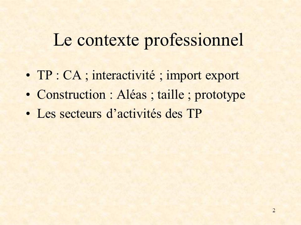 2 Le contexte professionnel TP : CA ; interactivité ; import export Construction : Aléas ; taille ; prototype Les secteurs dactivités des TP