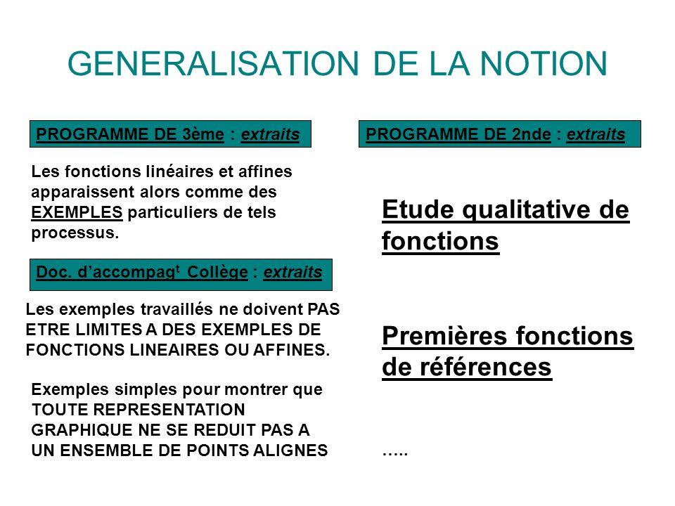 GENERALISATION DE LA NOTION Les fonctions linéaires et affines apparaissent alors comme des EXEMPLES particuliers de tels processus.