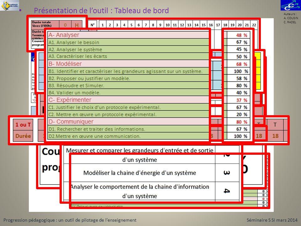 Présentation de loutil : Tableau de bord Auteurs : A. COUSIN C. RADEL Progression pédagogique : un outil de pilotage de lenseignement Séminaire S SI m
