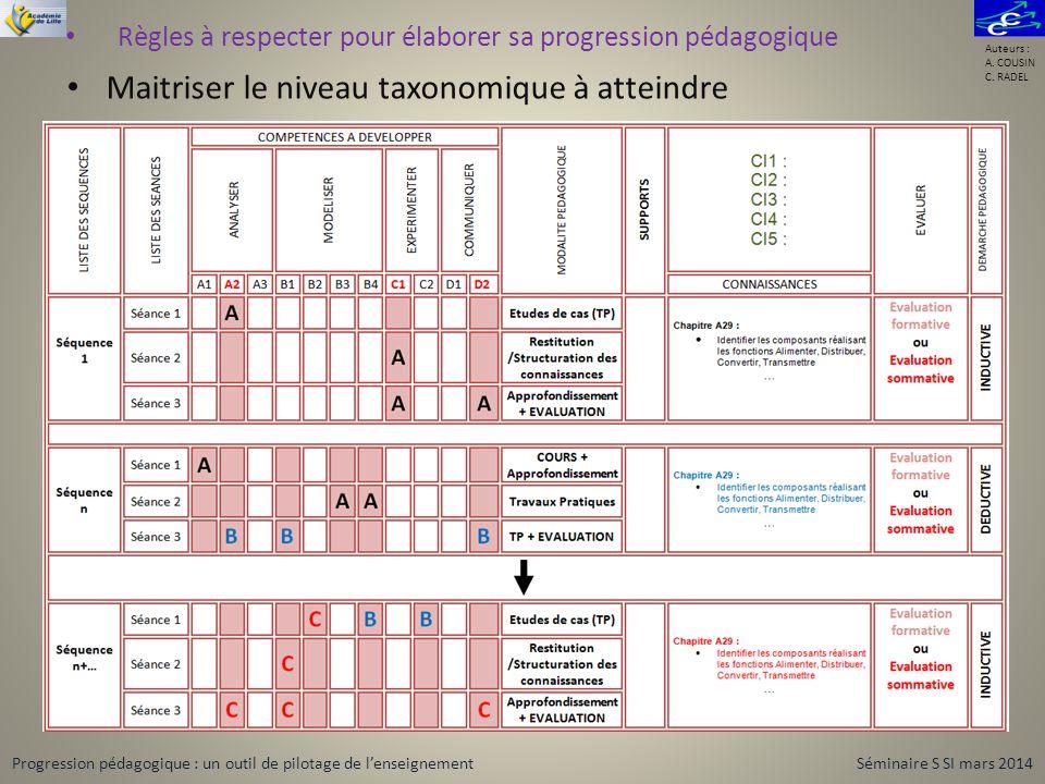 Maitriser le niveau taxonomique à atteindre Règles à respecter pour élaborer sa progression pédagogique Auteurs : A. COUSIN C. RADEL Progression pédag