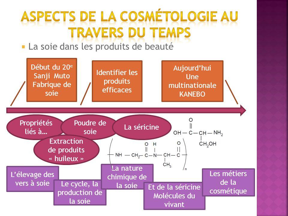La soie dans les produits de beauté Début du 20 e Sanji Muto Fabrique de soie Propriétés liés à… Poudre de soie Extraction de produits « huileux » Ide