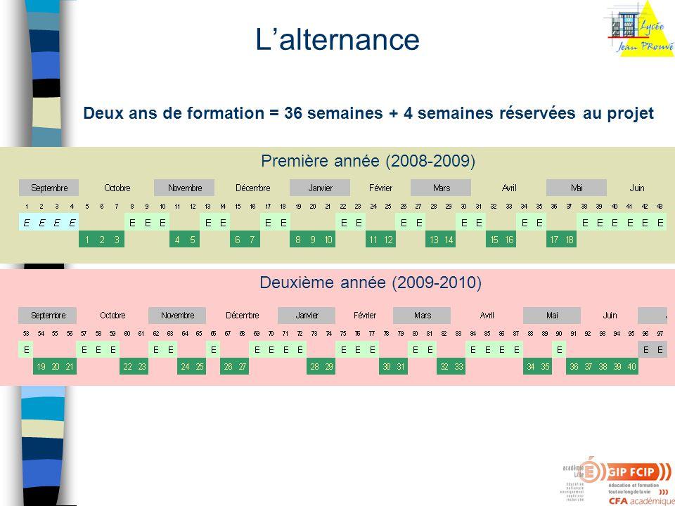 Lalternance Deux ans de formation = 36 semaines + 4 semaines réservées au projet Première année (2008-2009) Deuxième année (2009-2010)