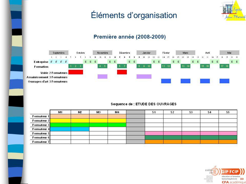 Éléments dorganisation Première année (2008-2009)