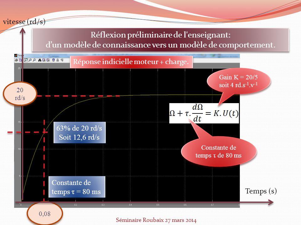 63% de 20 rd/s Soit 12,6 rd/s 63% de 20 rd/s Soit 12,6 rd/s Constante de temps τ = 80 ms 0,08 0,08 Temps (s) vitesse (rd/s) 20 rd/s 20 rd/s Séminaire Roubaix 27 mars 2014 Réflexion préliminaire de l enseignant: dun modèle de connaissance vers un modèle de comportement.