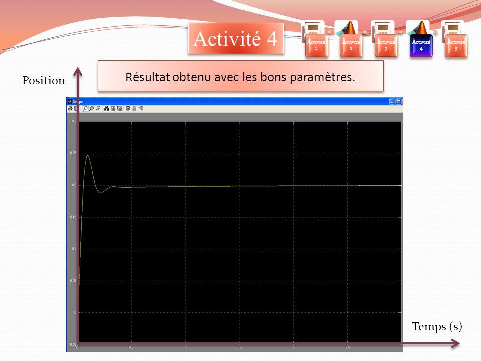 Résultat obtenu avec les bons paramètres. Activité 4 Temps (s) Position Activit é 1 Activit é 2 Activit é 3 Activit é 4 Activit é 5