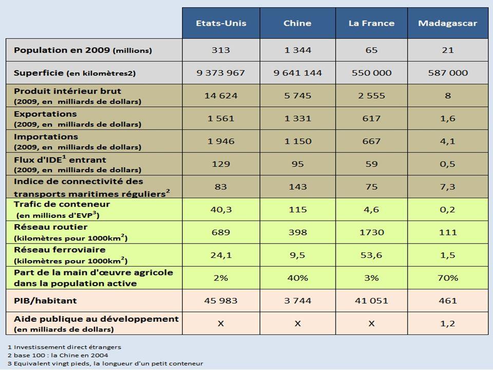 Les pôles intégrés de croissance : lEtat comme acteur du désenclavementpôles intégrés de croissance 18