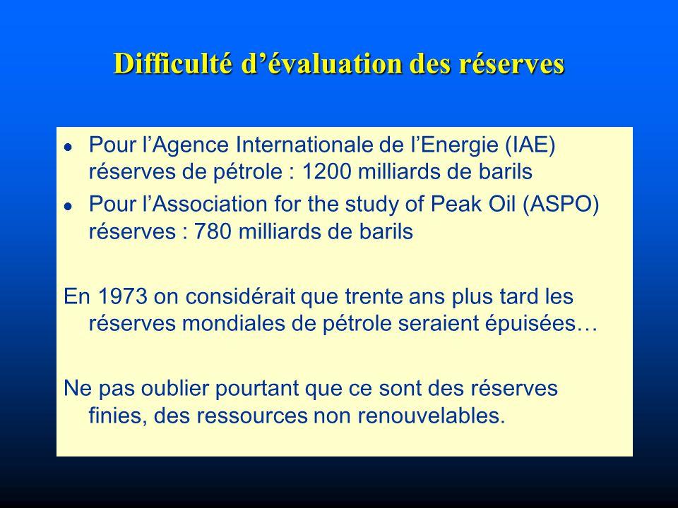 Difficulté dévaluation des réserves l Pour lAgence Internationale de lEnergie (IAE) réserves de pétrole : 1200 milliards de barils l Pour lAssociation