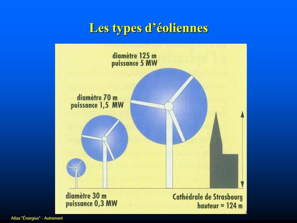 Les types déoliennes Atlas