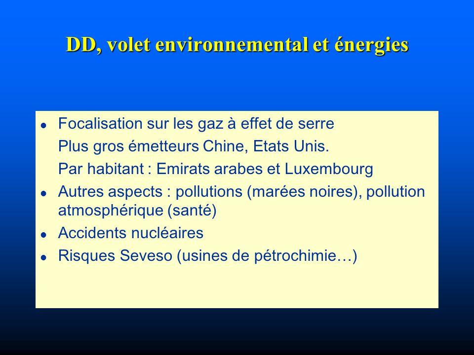 DD, volet environnemental et énergies l Focalisation sur les gaz à effet de serre Plus gros émetteurs Chine, Etats Unis. Par habitant : Emirats arabes