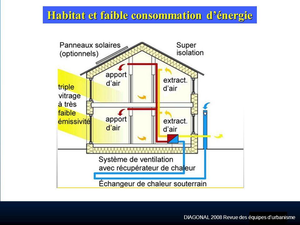 DIAGONAL 2008 Revue des équipes durbanisme Habitat et faible consommation dénergie
