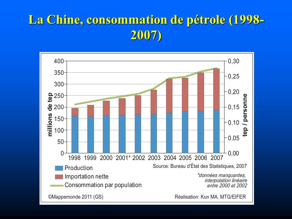 La Chine, consommation de pétrole (1998- 2007)