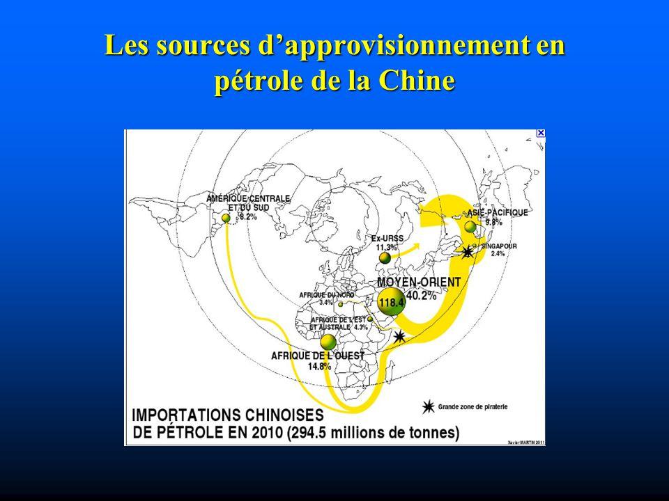 Les sources dapprovisionnement en pétrole de la Chine