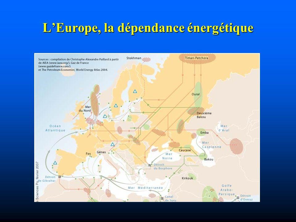 LEurope, la dépendance énergétique