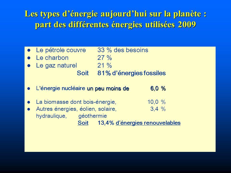 l Le pétrole couvre 33 % des besoins l Le charbon 27 % l Le gaz naturel 21 % Soit81% dénergies fossiles un peu moins de 6,0% l Lénergie nucléaire un p
