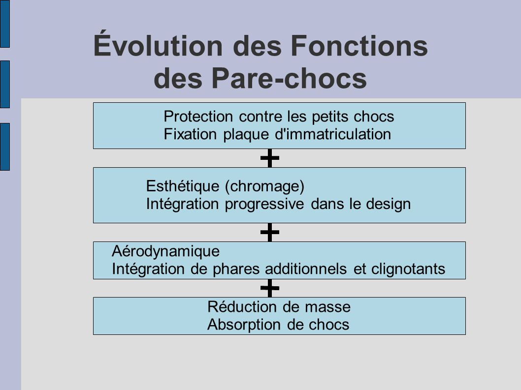 Évolution des Fonctions des Pare-chocs Protection contre les petits chocs Fixation plaque d'immatriculation Esthétique (chromage) Intégration progress