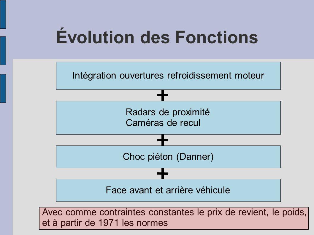 Évolution des Fonctions Intégration ouvertures refroidissement moteur Radars de proximité Caméras de recul Choc piéton (Danner) Face avant et arrière