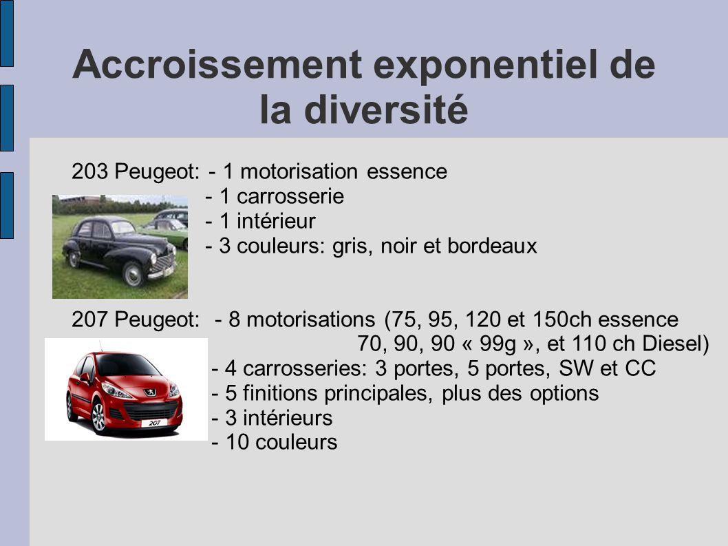 Accroissement exponentiel de la diversité 203 Peugeot: - 1 motorisation essence - 1 carrosserie - 1 intérieur - 3 couleurs: gris, noir et bordeaux 207
