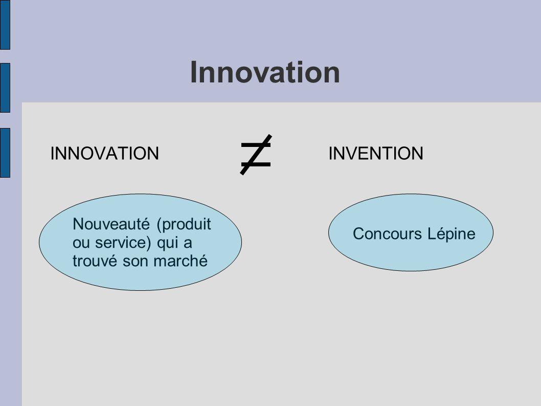 Innovation INNOVATION INVENTION Nouveauté (produit ou service) qui a trouvé son marché Concours Lépine