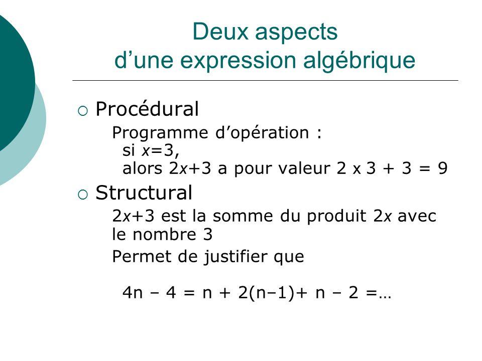 Deux aspects dune expression algébrique Procédural Programme dopération : si x =3, alors 2 x +3 a pour valeur 2 x 3 + 3 = 9 Structural 2 x +3 est la s