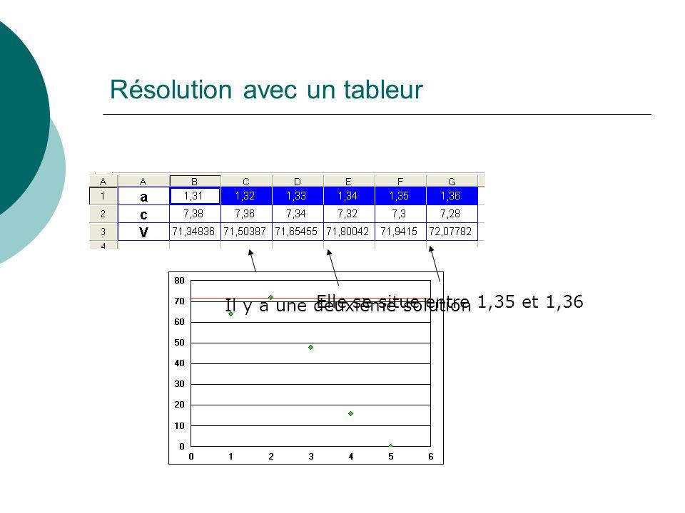 012345678910 -20 0 20 40 60 80 100 120 140 160 180 200 volume 72 cm 3 Côté du carré Résolution avec un grapheur