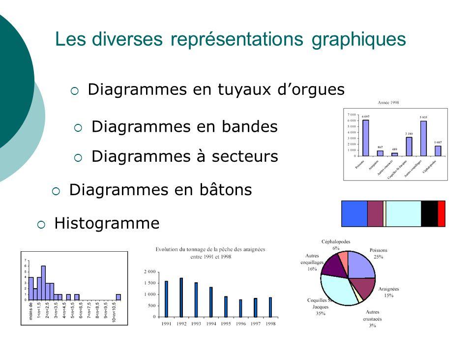 Les diverses représentations graphiques Diagrammes en bandes Diagrammes à secteurs Diagrammes en bâtons Histogramme Diagrammes en tuyaux dorgues