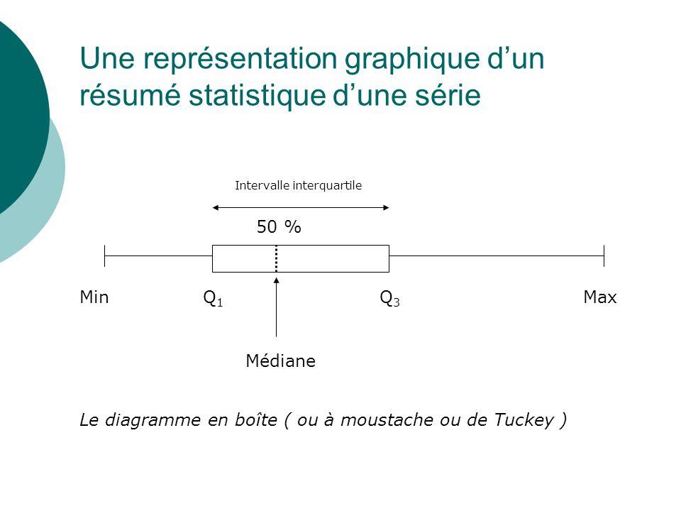Médiane Q1Q1 Q3Q3 50 % MinMax Intervalle interquartile Une représentation graphique dun résumé statistique dune série Le diagramme en boîte ( ou à mou