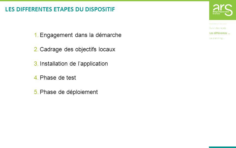 1.Engagement dans la démarche 2.Cadrage des objectifs locaux 3.Installation de lapplication 4.Phase de test 5.Phase de déploiement L ES DIFFERENTES ET