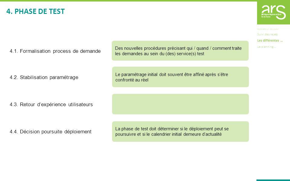 Indicateur de suivi Suivi des rejets Les différentes … Le planning … 4. PHASE DE TEST Des nouvelles procédures précisant qui / quand / comment traite