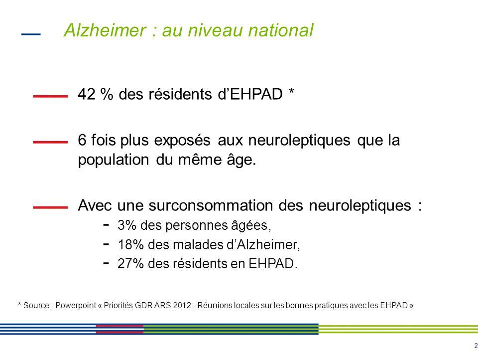 2 Alzheimer : au niveau national 42 % des résidents dEHPAD * 6 fois plus exposés aux neuroleptiques que la population du même âge. Avec une surconsomm