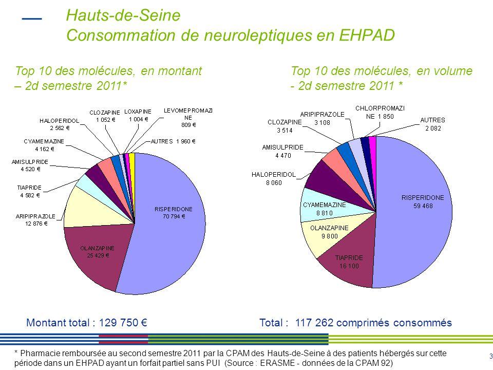 3 Hauts-de-Seine Consommation de neuroleptiques en EHPAD * Pharmacie remboursée au second semestre 2011 par la CPAM des Hauts-de-Seine à des patients hébergés sur cette période dans un EHPAD ayant un forfait partiel sans PUI (Source : ERASME - données de la CPAM 92) Top 10 des molécules, en montant – 2d semestre 2011* Montant total : 129 750 Top 10 des molécules, en volume - 2d semestre 2011 * Total : 117 262 comprimés consommés