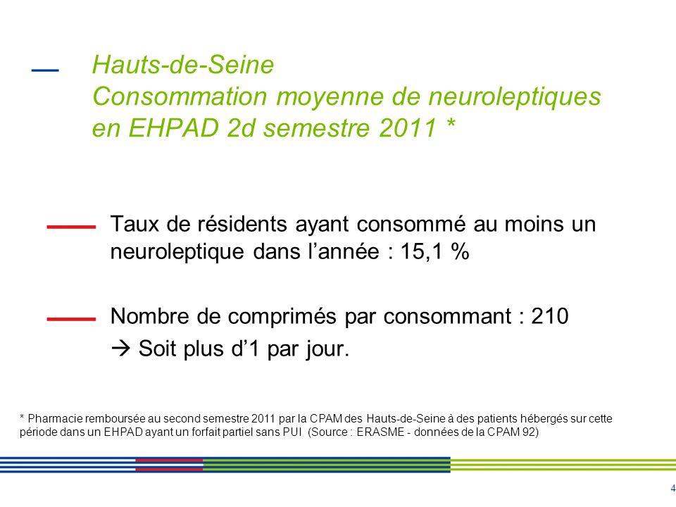 4 Hauts-de-Seine Consommation moyenne de neuroleptiques en EHPAD 2d semestre 2011 * Taux de résidents ayant consommé au moins un neuroleptique dans lannée : 15,1 % Nombre de comprimés par consommant : 210 Soit plus d1 par jour.