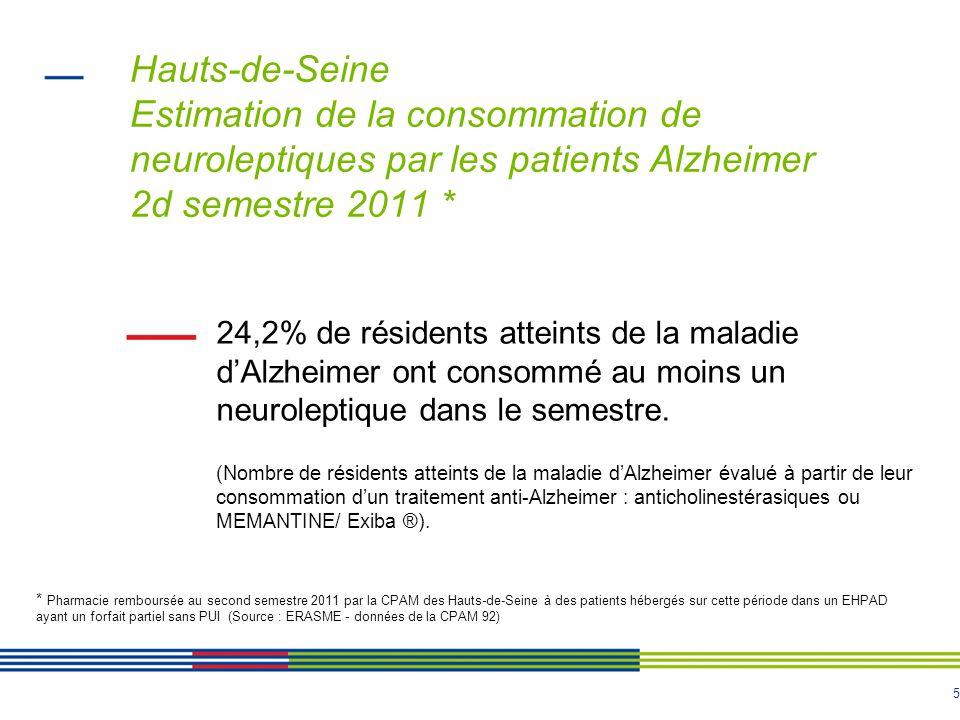5 Hauts-de-Seine Estimation de la consommation de neuroleptiques par les patients Alzheimer 2d semestre 2011 * 24,2% de résidents atteints de la maladie dAlzheimer ont consommé au moins un neuroleptique dans le semestre.