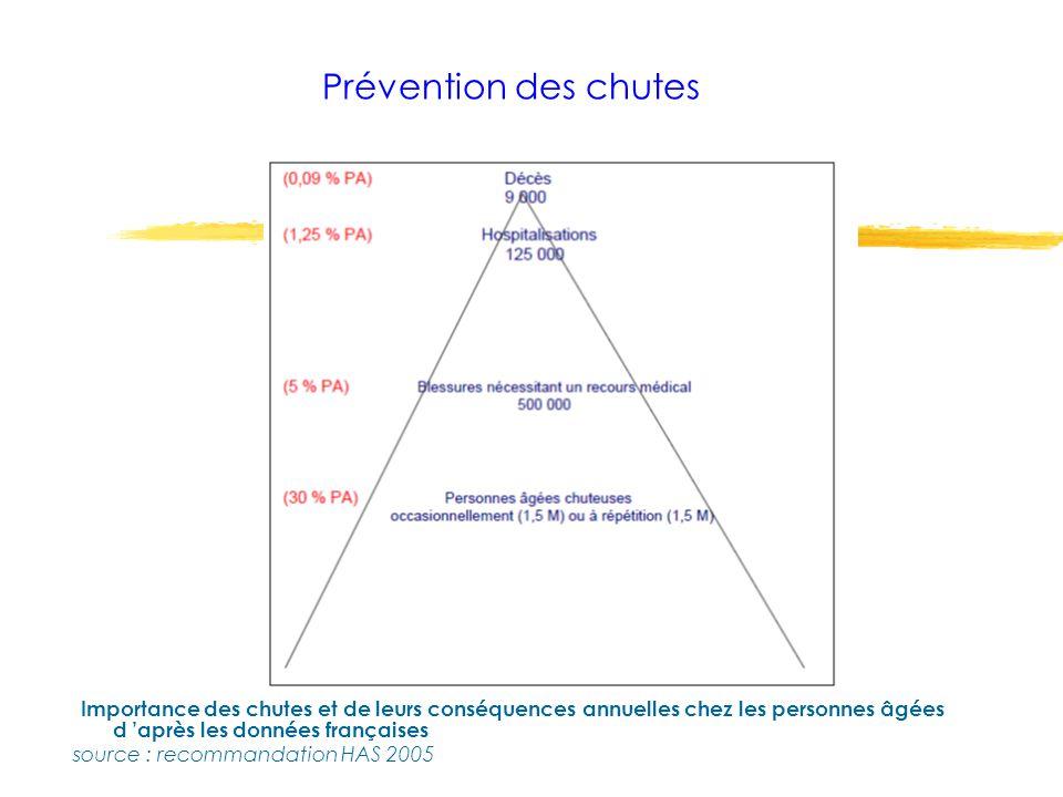 Importance des chutes et de leurs conséquences annuelles chez les personnes âgées d après les données françaises source : recommandation HAS 2005 Prév