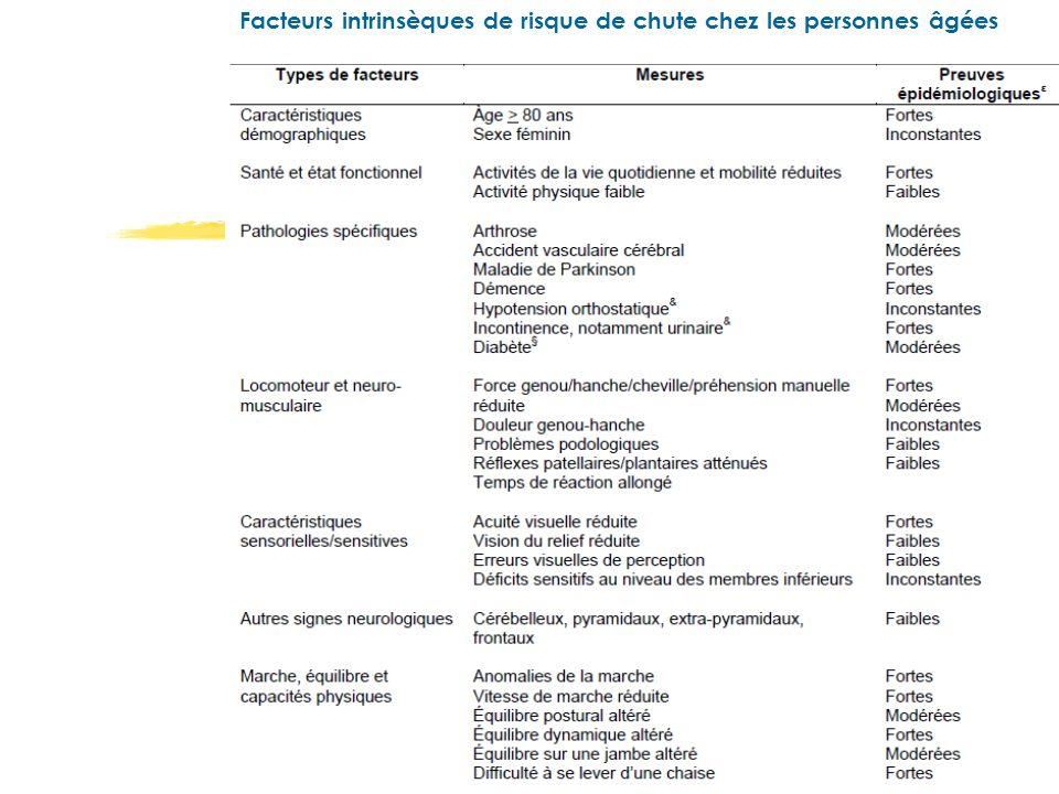 Source : recommandation HAS, argumentaire, 2005