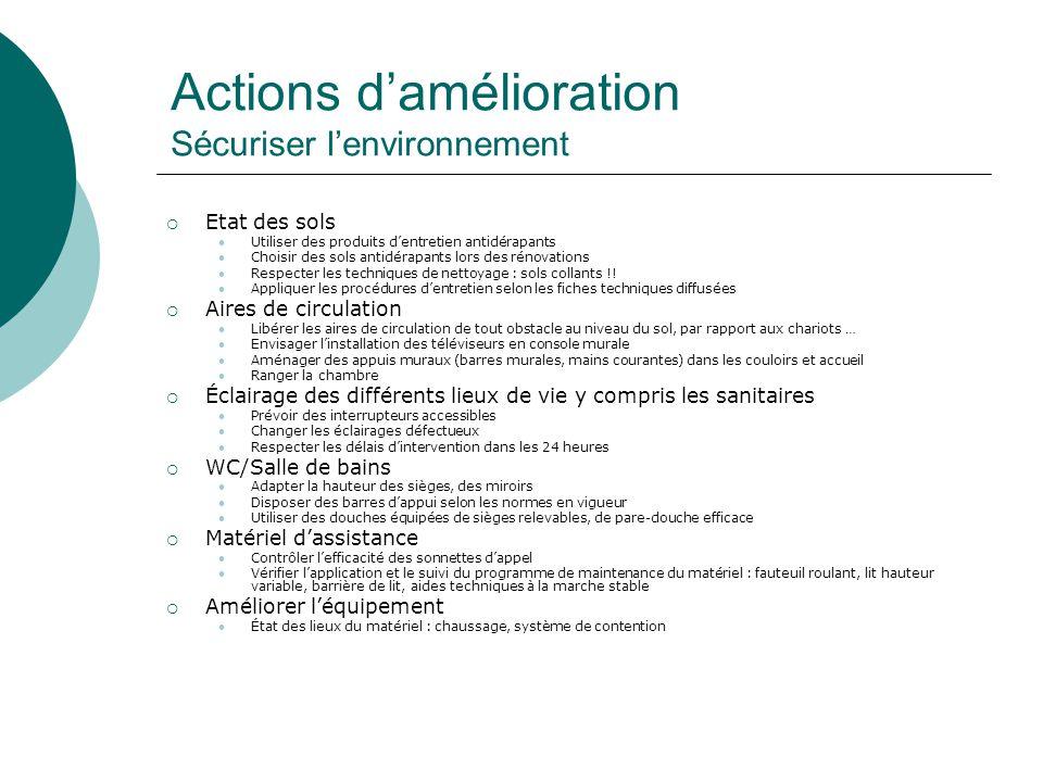 Actions damélioration Sécuriser lenvironnement Etat des sols Utiliser des produits dentretien antidérapants Choisir des sols antidérapants lors des ré