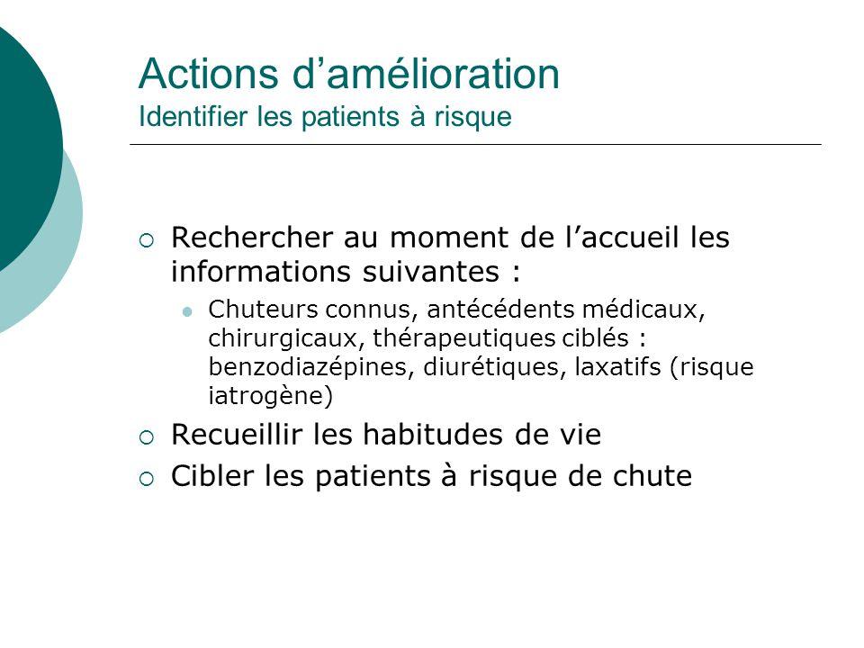 Actions damélioration Identifier les patients à risque Rechercher au moment de laccueil les informations suivantes : Chuteurs connus, antécédents médi