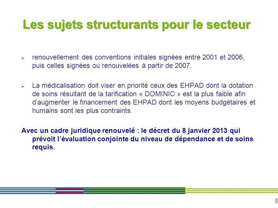 5 ARS Ile de France Direction de loffre de soins et médico-sociale 12 avril 2010 Diapositive : 5 renouvellement des conventions initiales signées entr